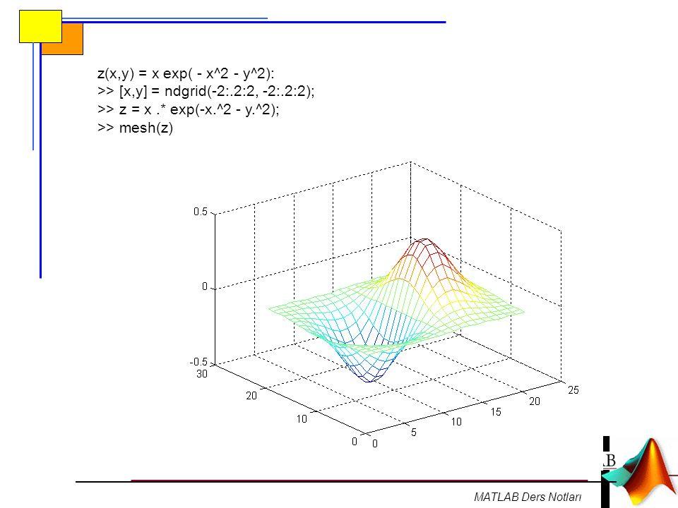 >> [x,y] = ndgrid(-2:.2:2, -2:.2:2);